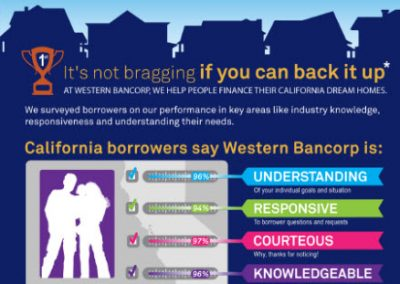 Infographic for Western Bancorp Mortgage Bank