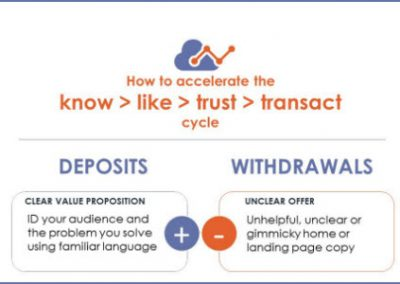 Infographic – Accelerate Know, Like & Trust