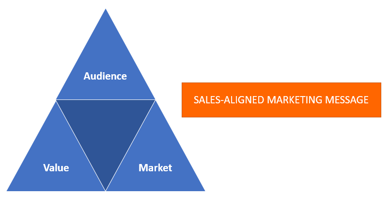 Sales marketing alignment | Content Marketing Factory