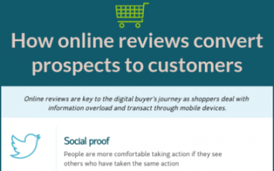 Want better online reviews? Write them yourself.