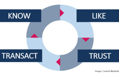How to Build Trust and Ignite Growth With Thought Leadership
