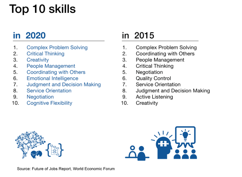 Top 10 Career Skills for future of work