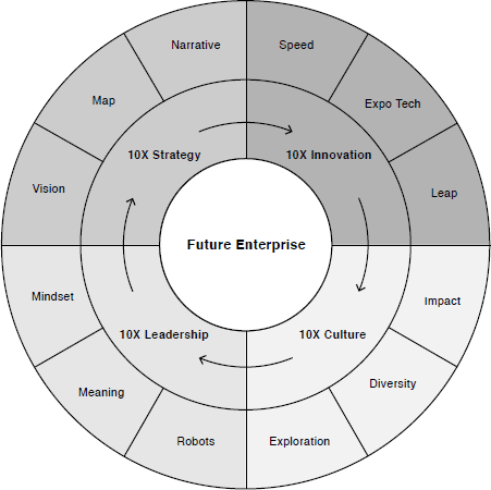 Future Ready Framework