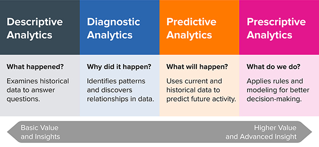predictive-analytics-prescriptive-analytics-content-marketing-factory